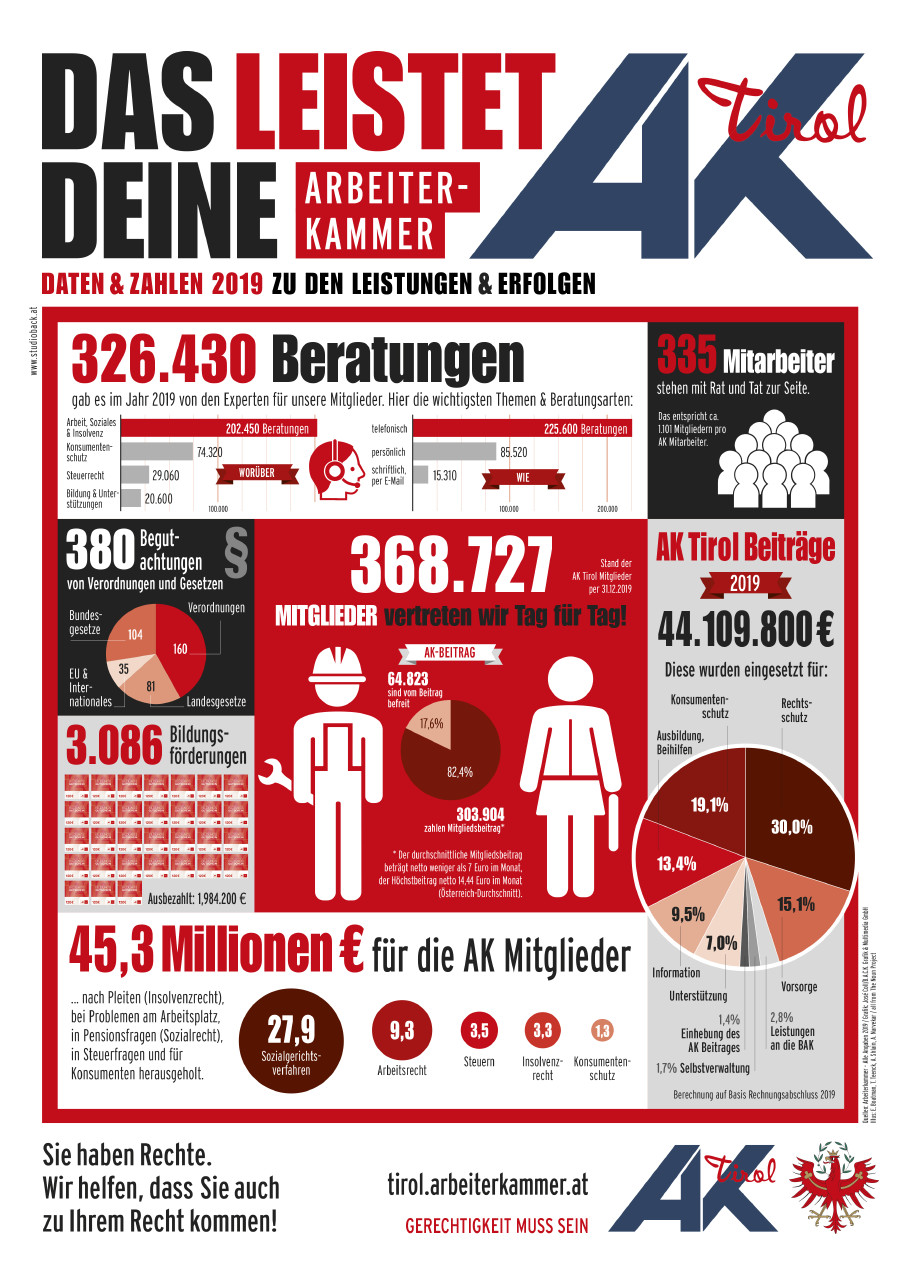Die Leistungen der AK Tirol im Überblick © studioback.at