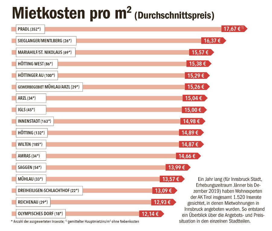 Mietkostentabelle © AK Tirol