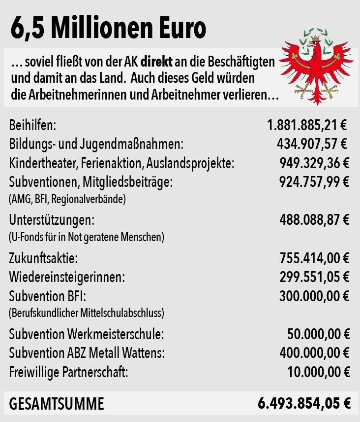 Tabelle © AK Tirol