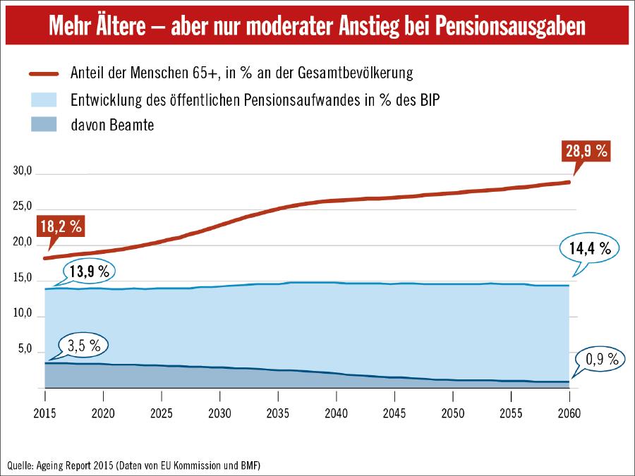 Mehr Ältere, aber nur moderater Anstieg bei Pensionskosten © AK, APA