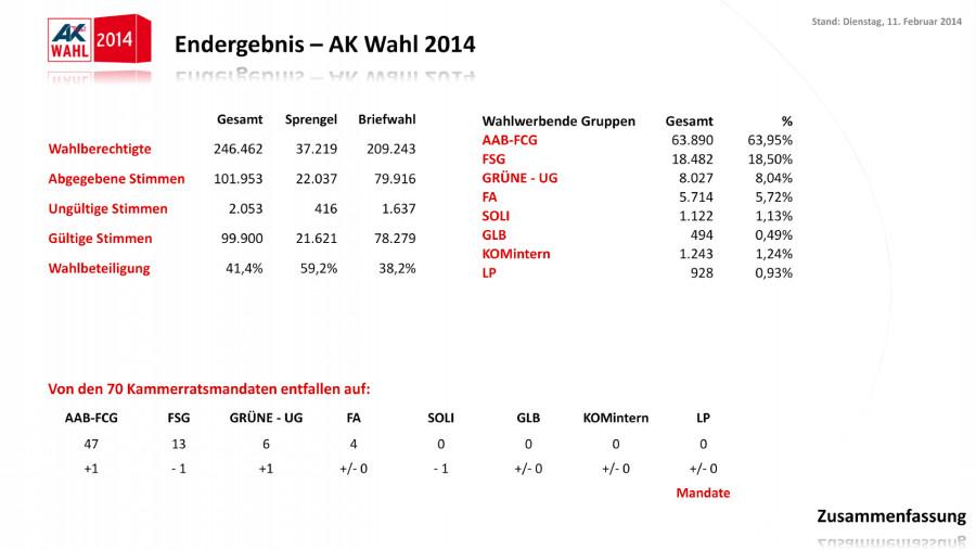 Endergebnis der AK Wahl 2014 in Tirol © -, AK Tirol