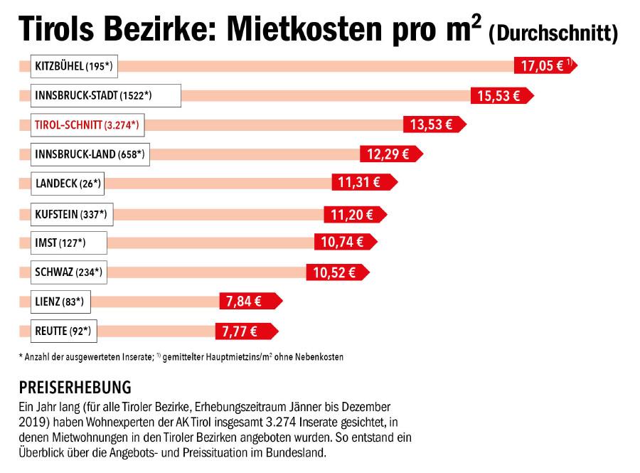 Überblick über die Mietpreise © AK Tirol