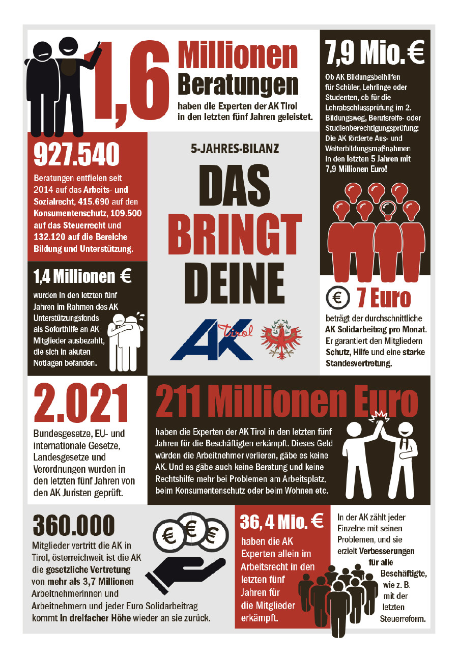 5-Jahres-Bilanz © AK Tirol