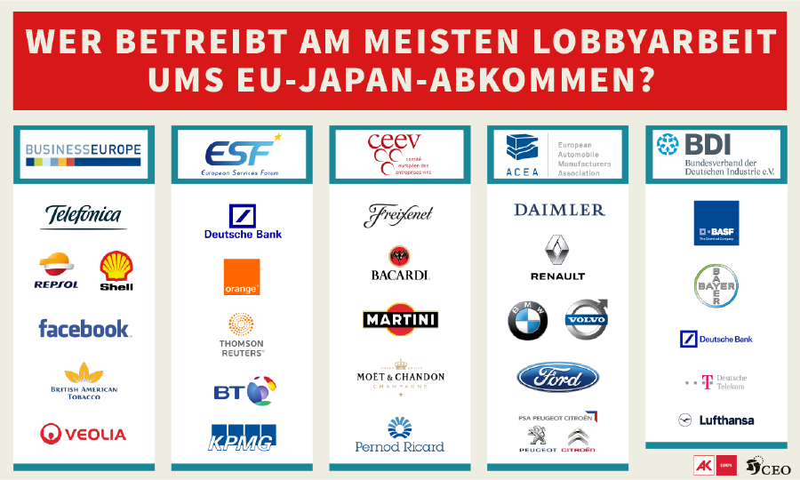 Logos von Firmen, die Lobbyarbeit betreiben. © CEO, AK Wien