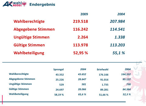 Endergebnis der AK Wahl 2009 in Tirol © -, AK Tirol