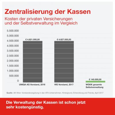 Österreichs Kassen haben im internationalen Vergleich sehr geringe Verwaltungskosten. © AK