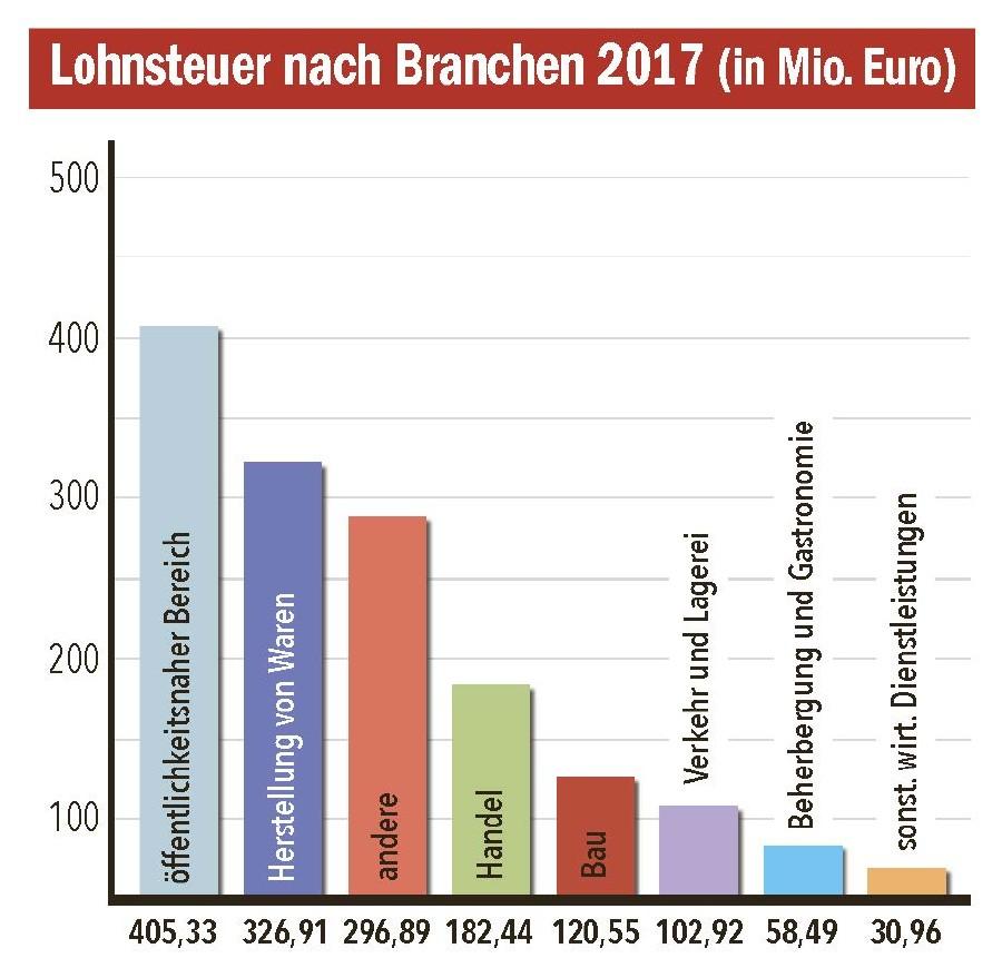 Lohnsteuer nach Branchen 2017 © AK Tirol