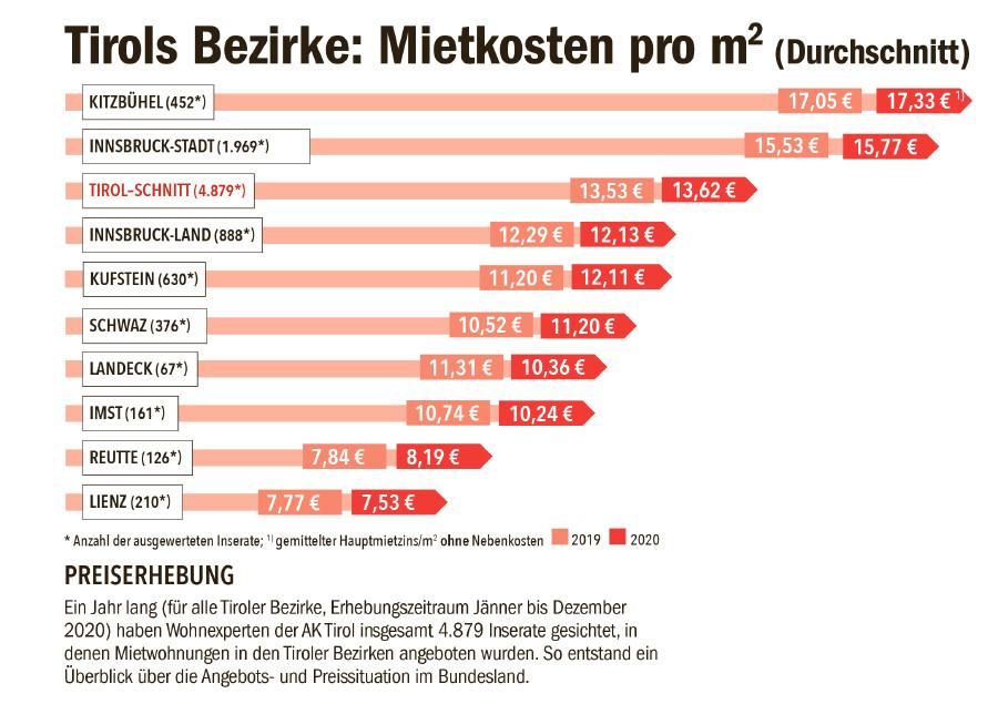 AK Grafik zu Mieten in Tirol 2020 © Grafik: AK Tirol