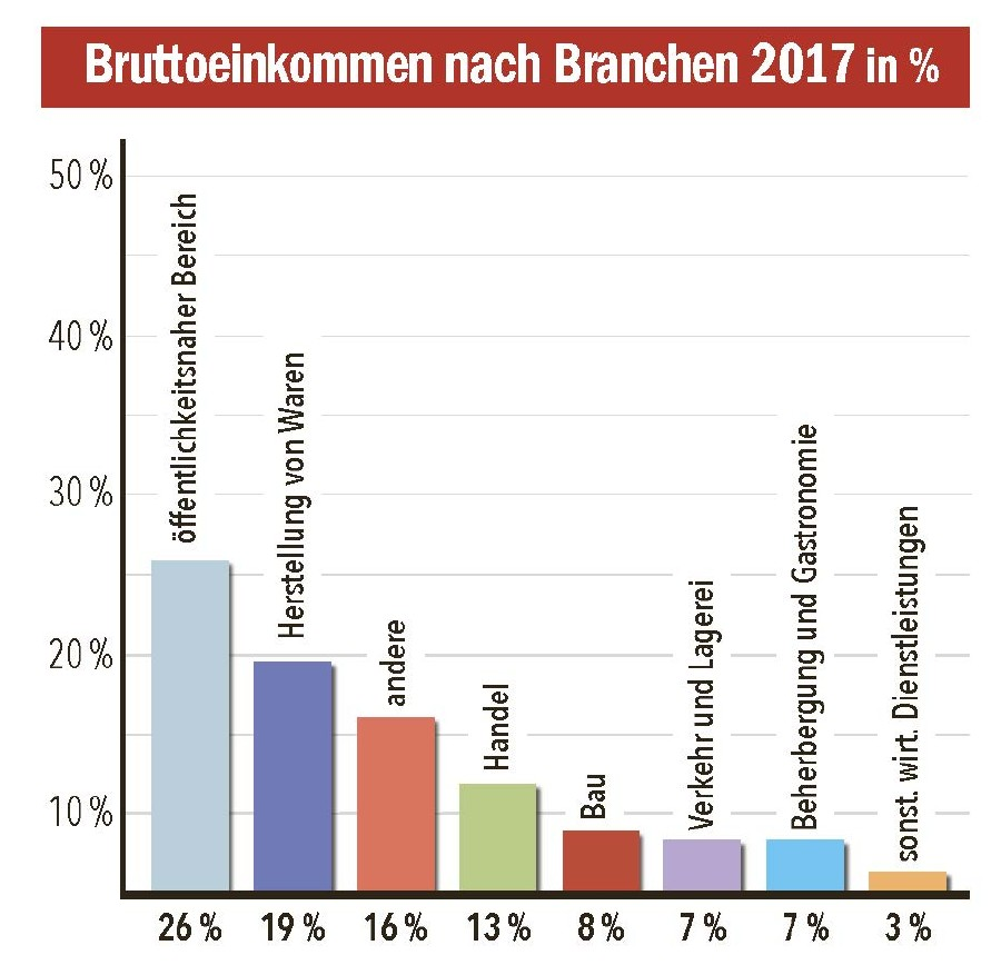 Bruttoeinkommen nach Branchen in % © AK Tirol