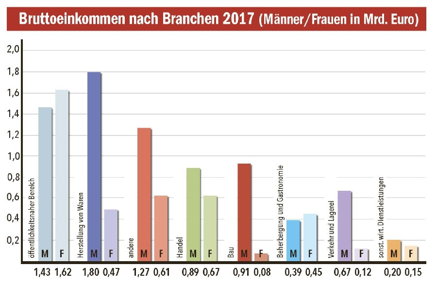 Bruttoeinkommen nach Branchen 2017 © AK Tirol