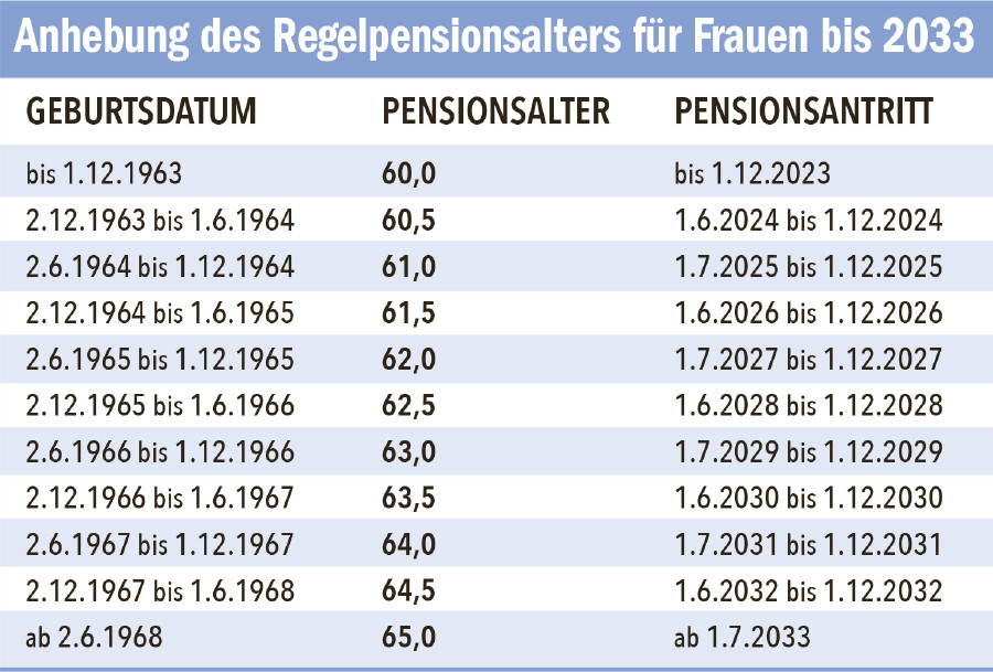 Grafik Anhebung Frauenpensionsalter © AK Tirol